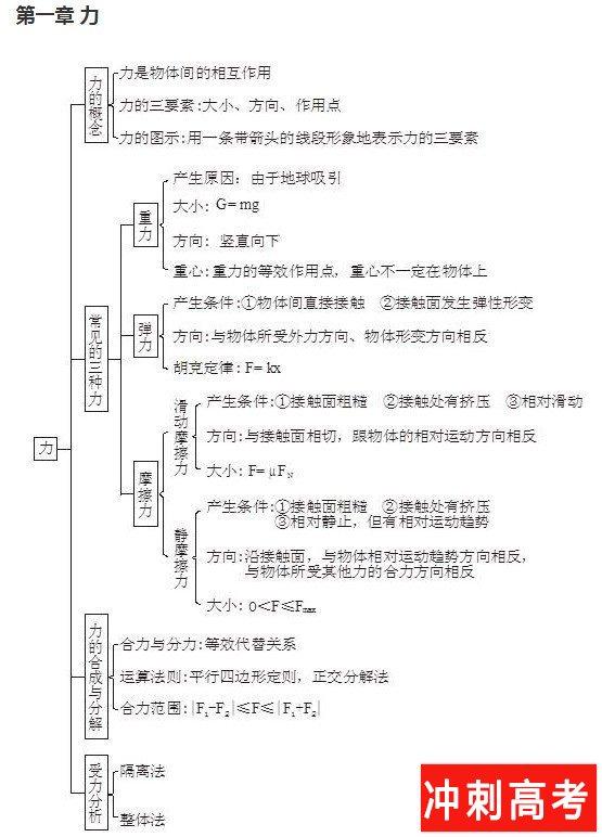 受迫振动与共振_高中物理知识框架图 树状网络图思维导图_冲刺高考网