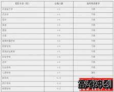 华东师范大学2019年自主招生简章