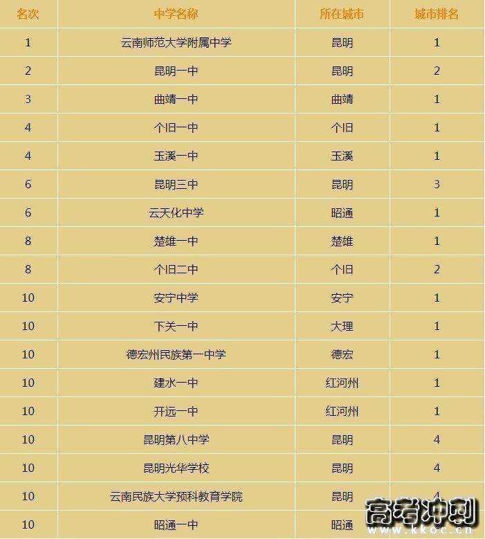 2021年云南省高中排名一览 哪些高中比较好