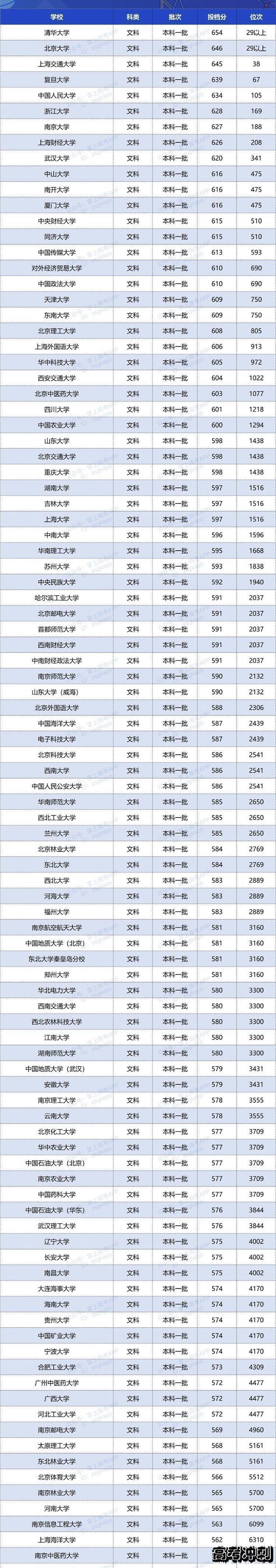 2020双一流大学在四川投档分数线及位